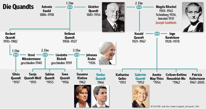 joseph goebbels familie
